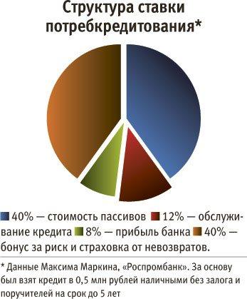 В каком банке лучше взять кредит наличными в 2020 году пенсионеру богучар